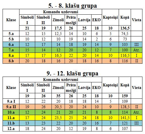erditu-rezultati-16-17-i-konkurss